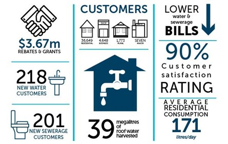 Value for customers infographic