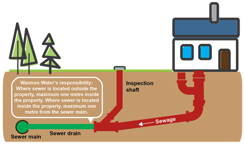 Sewer maintenance responsibilities